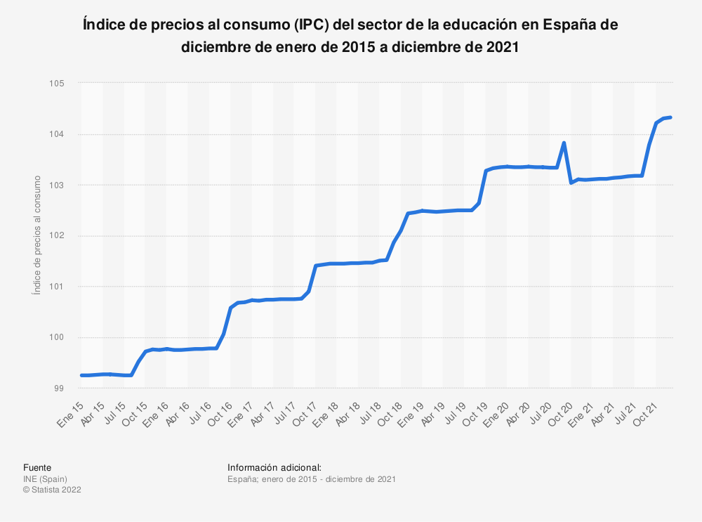 Estadística: Índice de precios al consumo (IPC) del sector de la educación en España de diciembre de enero de 2015 a marzo de 2019 | Statista