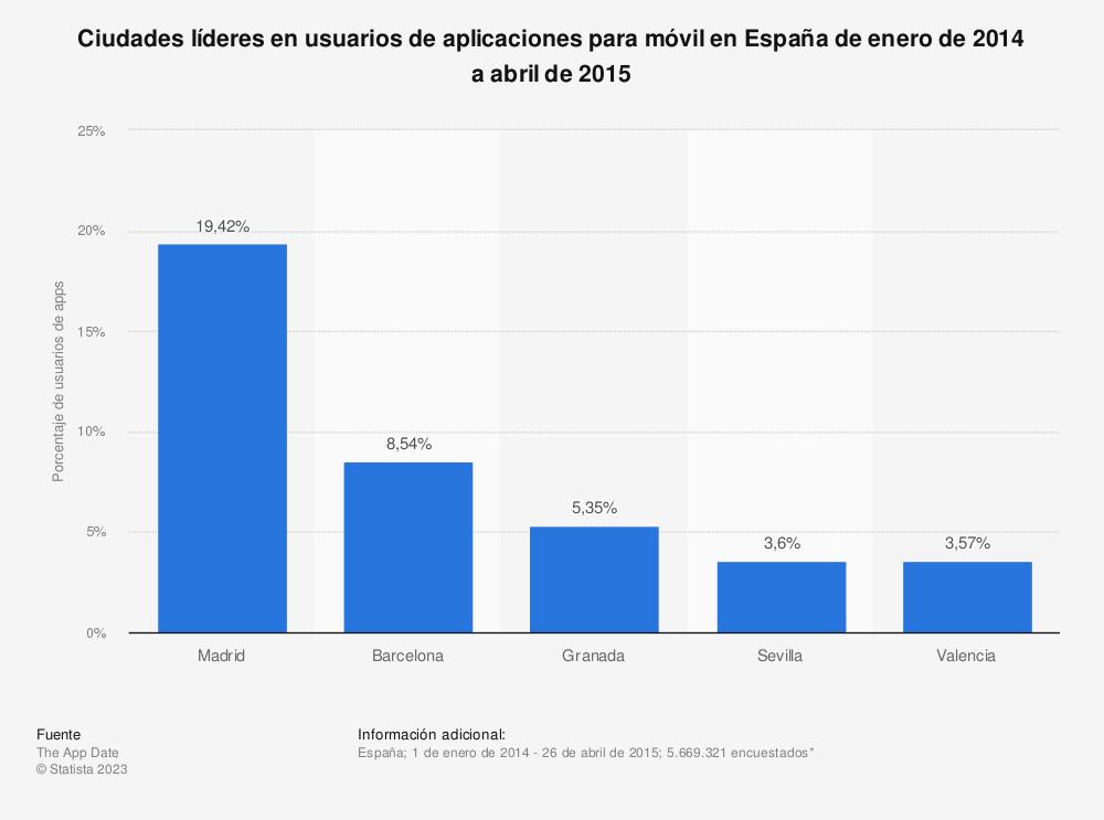 Estadística: Ciudades líderes en usuarios de aplicaciones para móvil en España de enero de 2014 a abril de 2015 | Statista