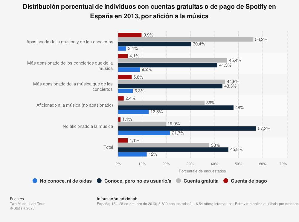 Estadística: Distribución porcentual de individuos con cuentas gratuitas o de pago de Spotify en España en 2013, por afición a la música | Statista
