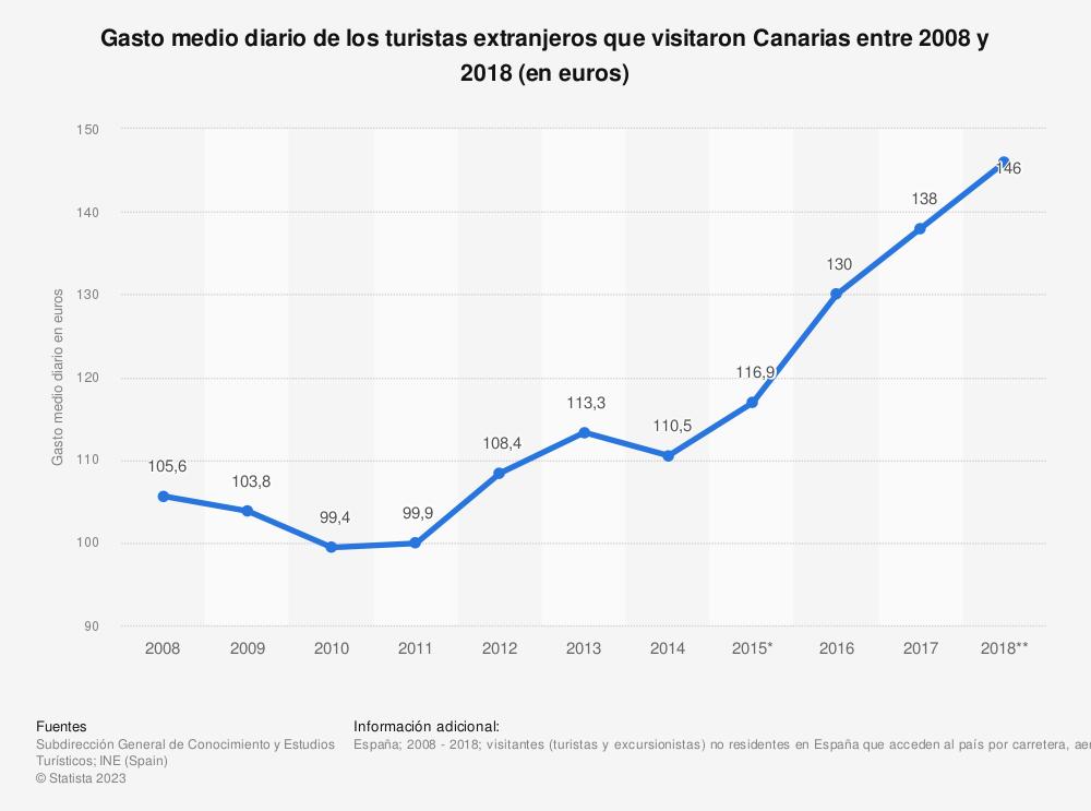 Estadística: Gasto medio diario de los turistas extranjeros que visitaron Canarias entre 2008 y 2018 (en euros) | Statista