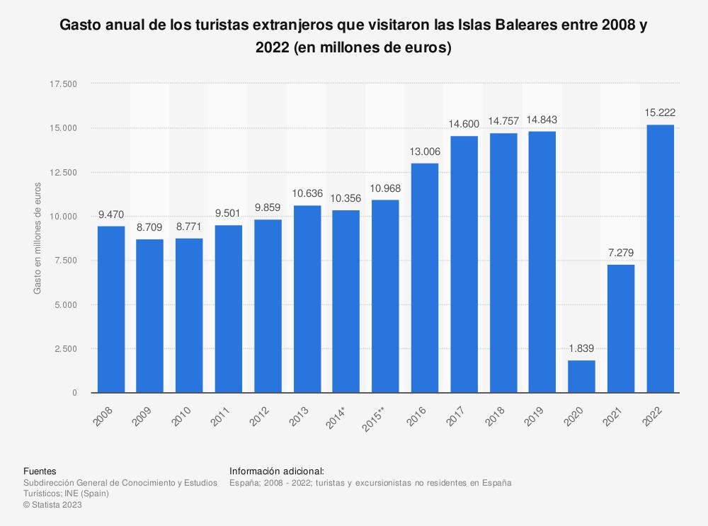 Estadística: Gasto anual de los turistas extranjeros que visitaron las Islas Baleares entre 2008 y 2019 (en millones de euros) | Statista