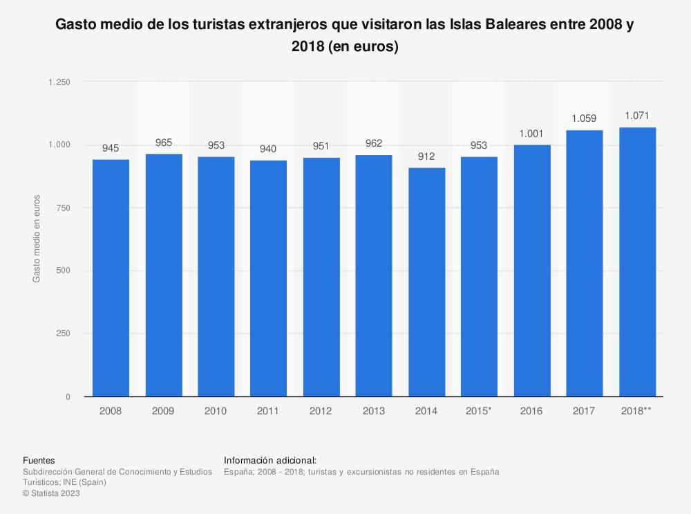Estadística: Gasto medio de los turistas extranjeros que visitaron las Islas Baleares entre 2008 y 2018 (en euros) | Statista
