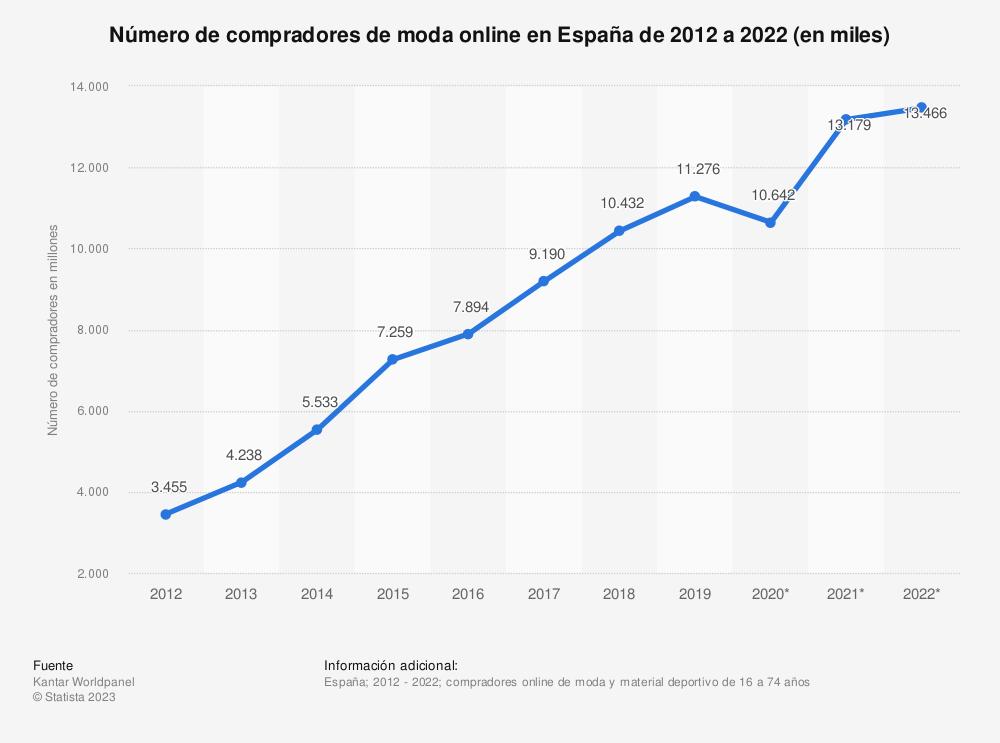 Estadística: Número de compradores de moda online en España de 2014 a 2018 (en millones) | Statista