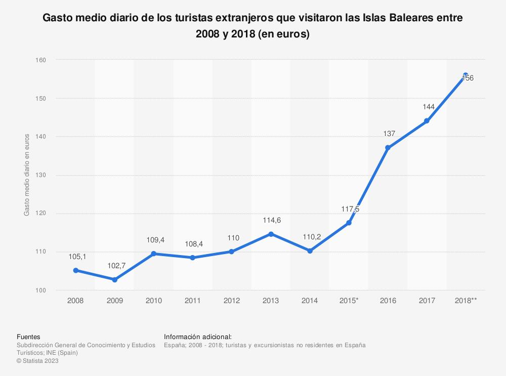 Estadística: Gasto medio diario de los turistas extranjeros que visitaron las Islas Baleares entre 2008 y 2018 (en euros) | Statista