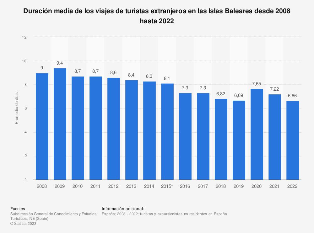 Estadística: Duración media de los viajes de turistas extranjeros en las Islas Baleares desde 2008 hasta 2019 | Statista
