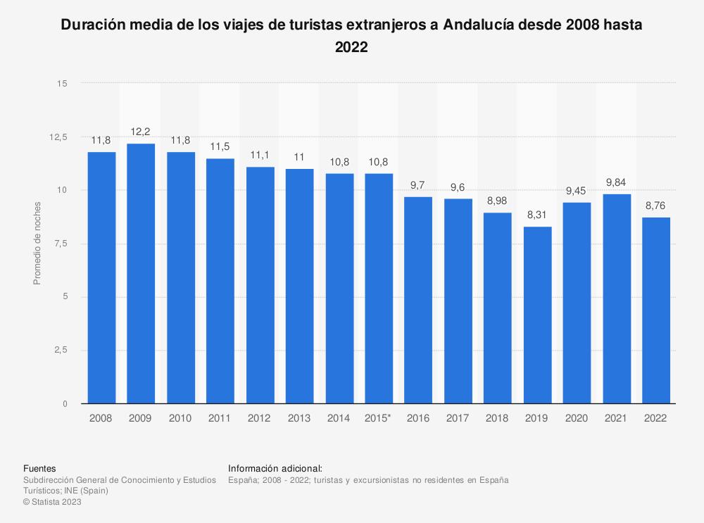 Estadística: Duración media de los viajes de turistas extranjeros a Andalucía desde 2008 hasta 2019 | Statista