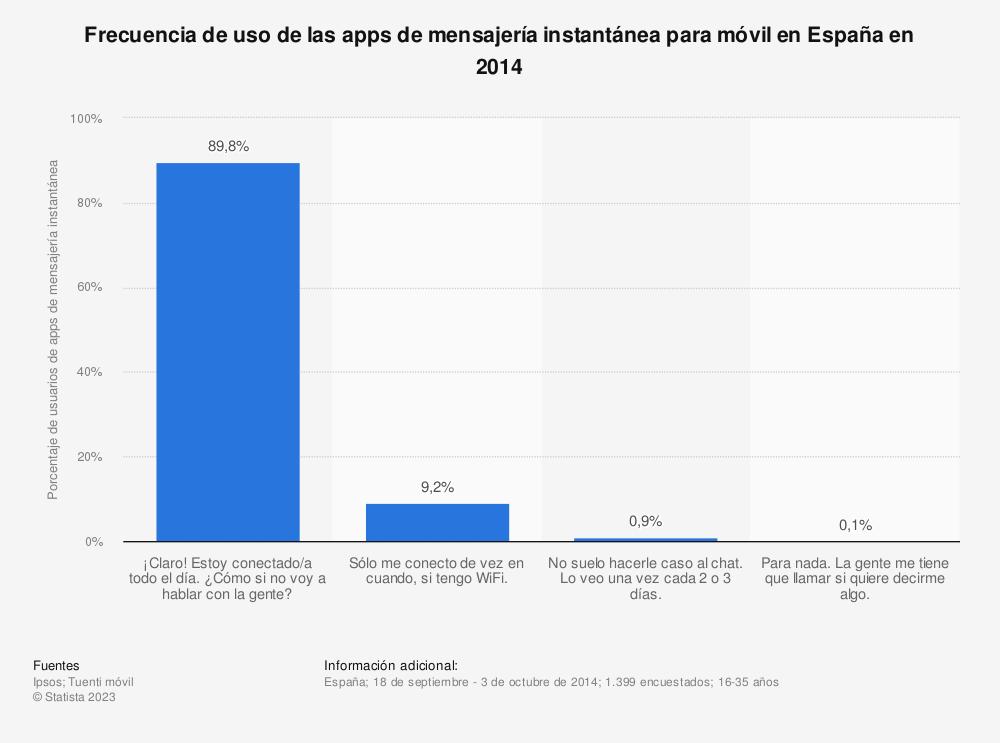 Estadística: Frecuencia de uso de las apps de mensajería instantánea para móvil en España en 2014 | Statista
