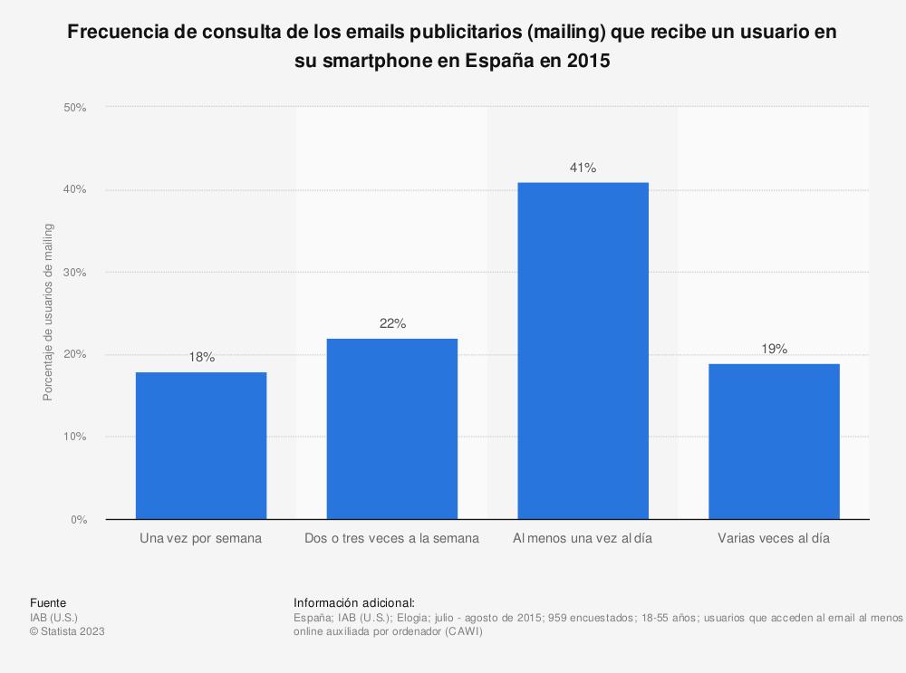 Estadística: Frecuencia de consulta de los emails publicitarios (mailing) que recibe un usuario en su smartphone en España en 2015 | Statista