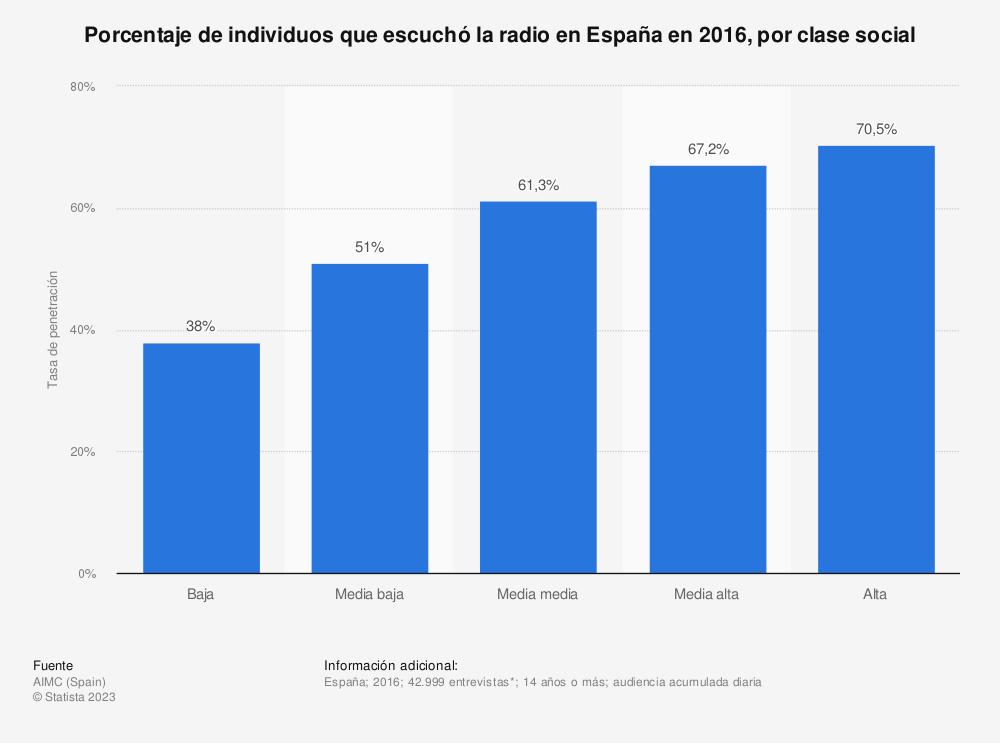Estadística: Porcentaje de individuos que escuchó la radio en España en 2016, por clase social | Statista