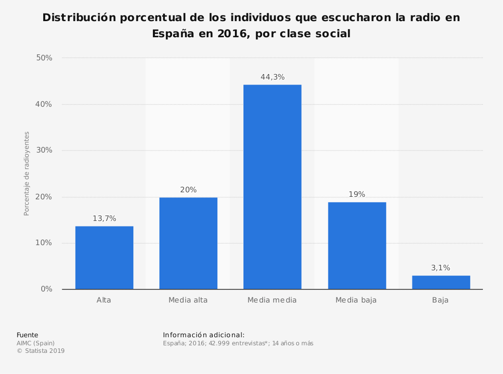 Estadística: Distribución porcentual de los individuos que escucharon la radio en España en 2016, por clase social | Statista