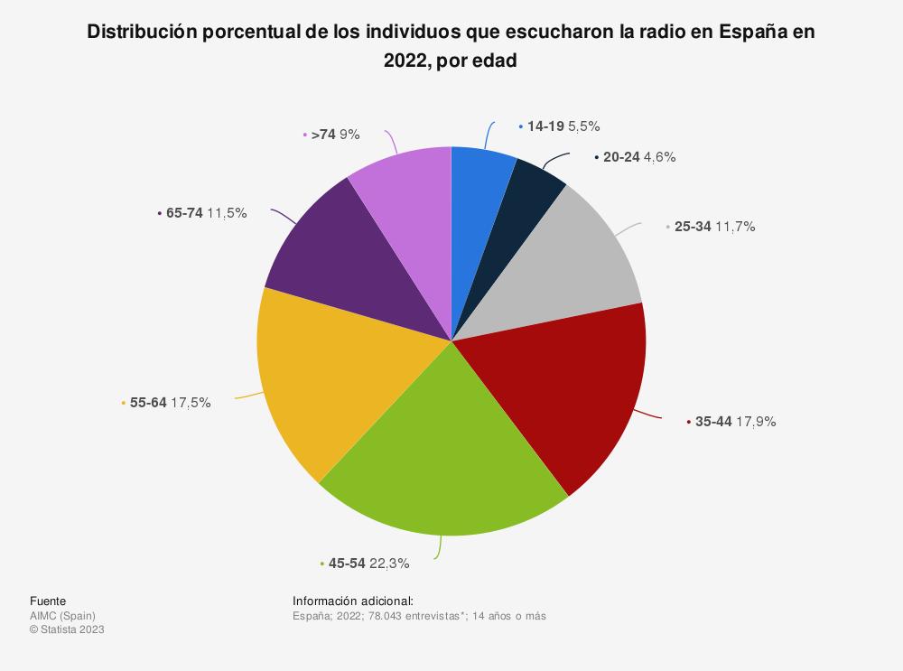 Estadística: Distribución porcentual de los individuos que escucharon la radio en España en 2018, por edad | Statista