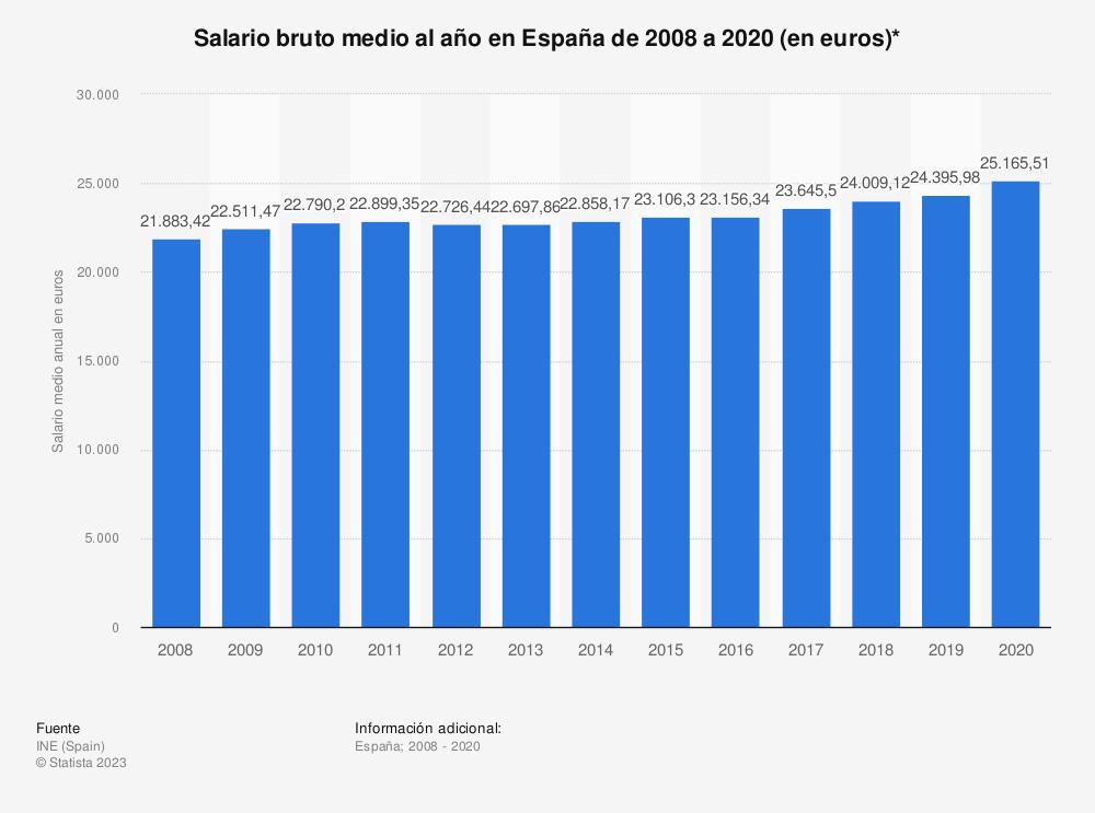 Estadística: Salario bruto medio al año en España de 2008 a 2017 (en euros)* | Statista