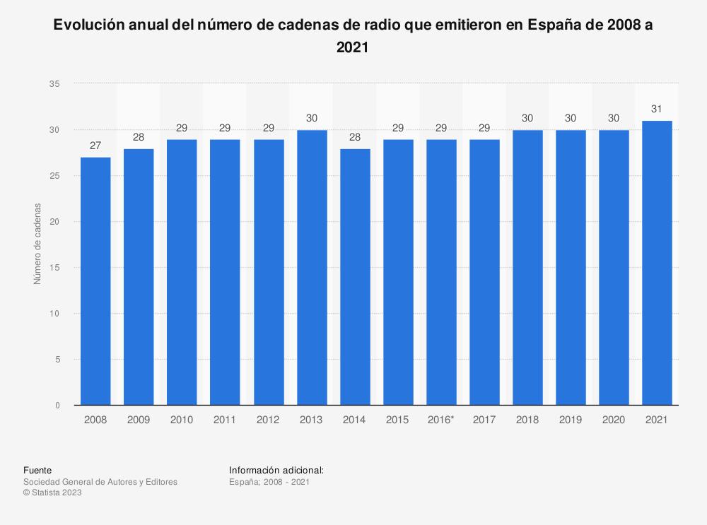 Estadística: Evolución anual del número de cadenas de radio que emitieron en España de 2008 a 2019 | Statista