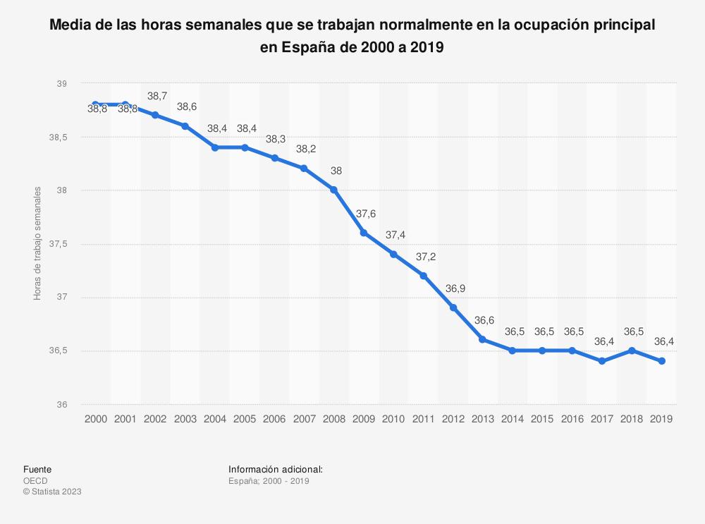 Estadística: Media de las horas semanales que se trabajan normalmente en la ocupación principal en España de 2000 a 2018 | Statista
