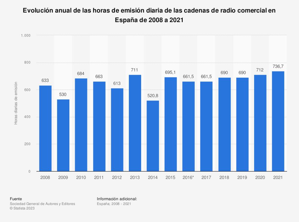 Estadística: Evolución anual de las horas de emisión diaria de las cadenas de radio comercial en España de 2008 a 2017 | Statista
