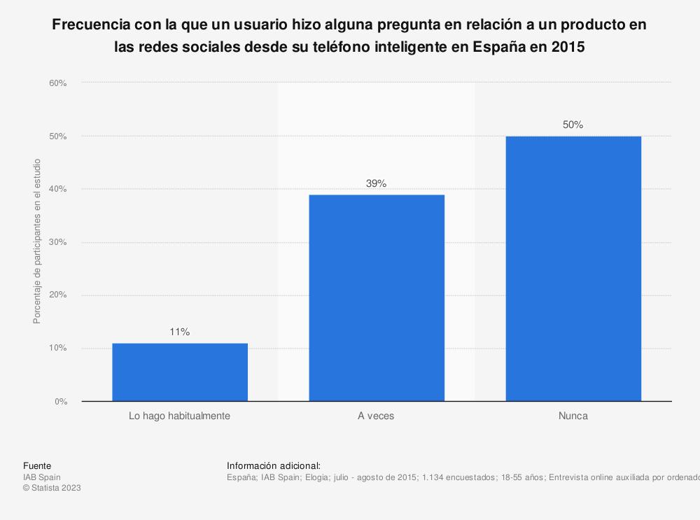 Estadística: Frecuencia con la que un usuario hizo alguna pregunta en relación a un producto en las redes sociales desde su teléfono inteligente en España en 2015 | Statista