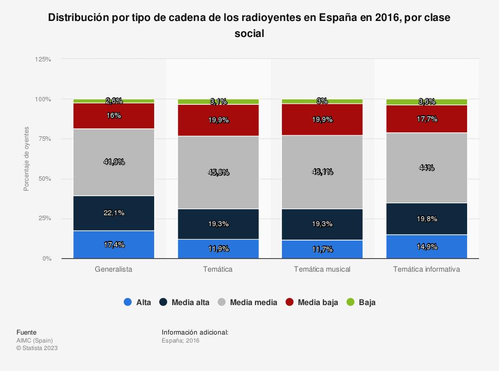 Estadística: Distribución por tipo de cadena de los radioyentes en España en 2016, por clase social | Statista