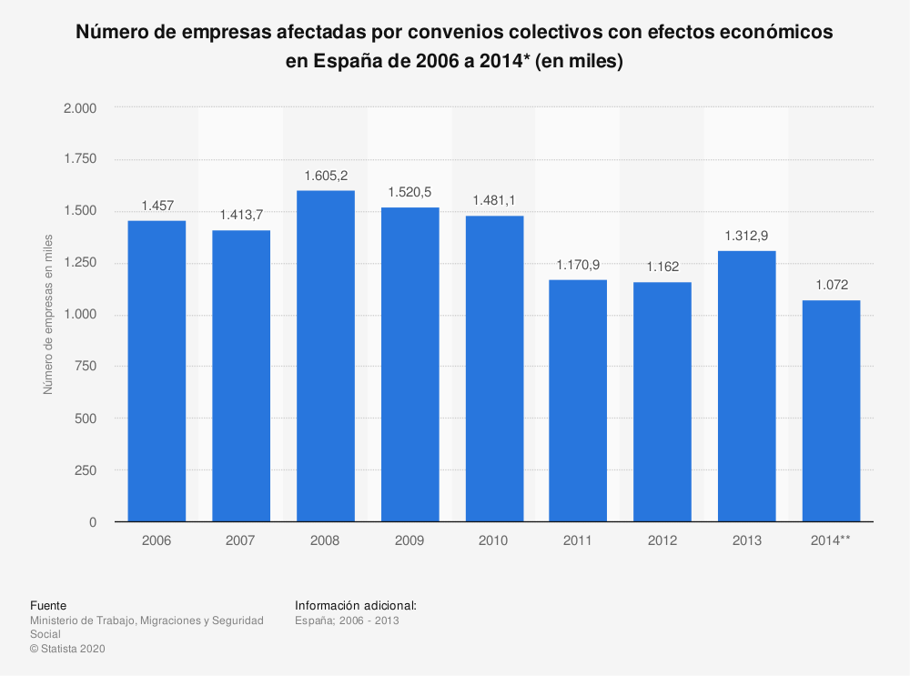 Estadística: Número de empresas afectadas por convenios colectivos con efectos económicos en España de 2006 a 2014* (en miles) | Statista