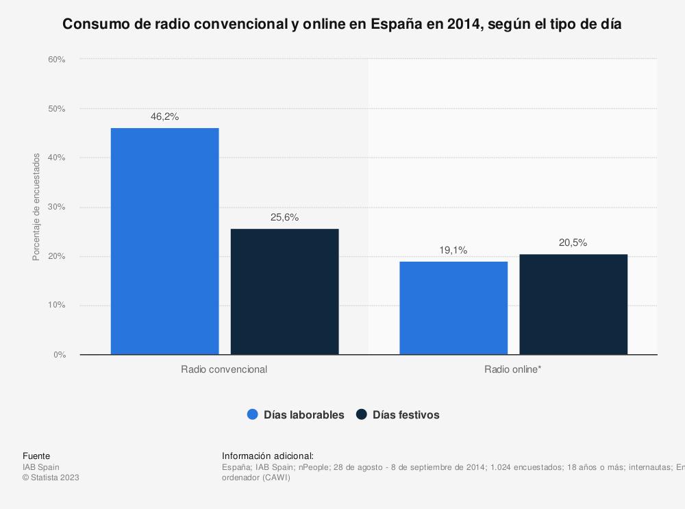 Estadística: Consumo de radio convencional y online en España en 2014, según el tipo de día | Statista