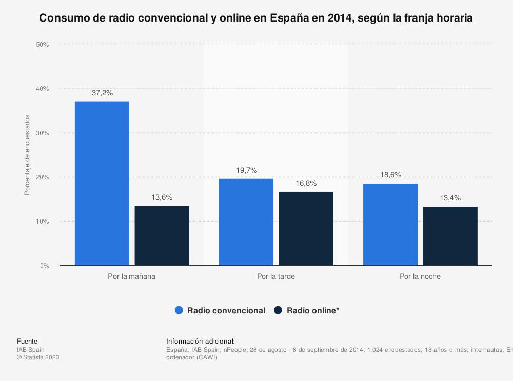 Estadística: Consumo de radio convencional y online en España en 2014, según la franja horaria | Statista