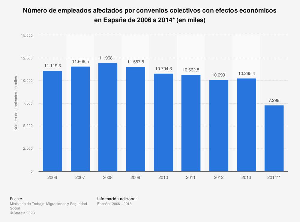 Estadística: Número de empleados afectados por convenios colectivos con efectos económicos en España de 2006 a 2014* (en miles) | Statista