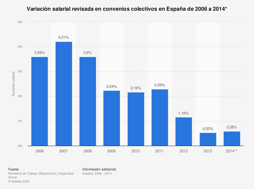 Estadística: Variación salarial revisada en convenios colectivos en España de 2006 a 2014* | Statista