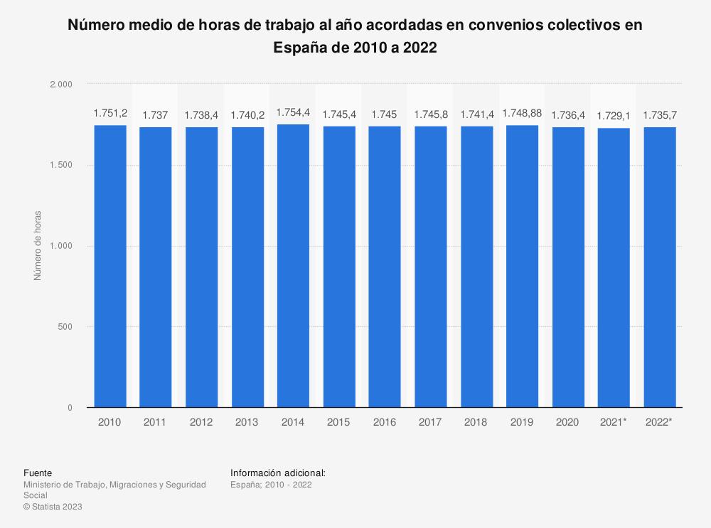 Estadística: Número medio de horas de trabajo al año acordadas en convenios colectivos en España de 2006 a 2019 | Statista