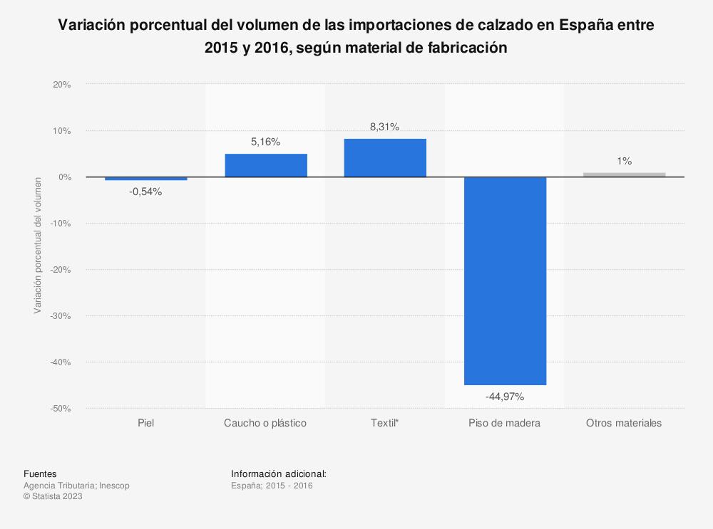 Estadística: Variación porcentual del volumen de las importaciones de calzado en España entre 2015 y 2016, según material de fabricación | Statista