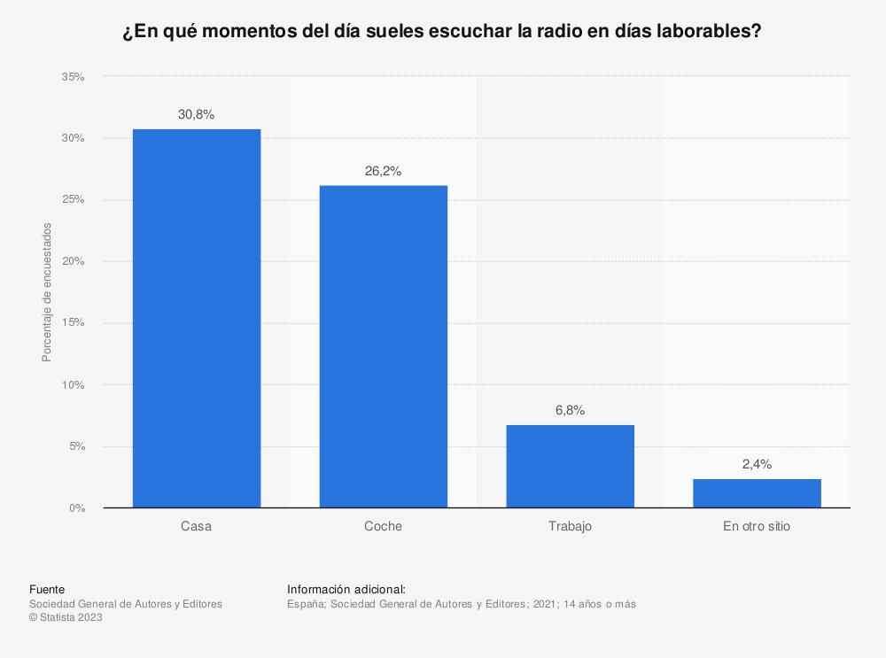 Estadística: ¿En qué momentos del día sueles escuchar la radio de forma habitual? | Statista