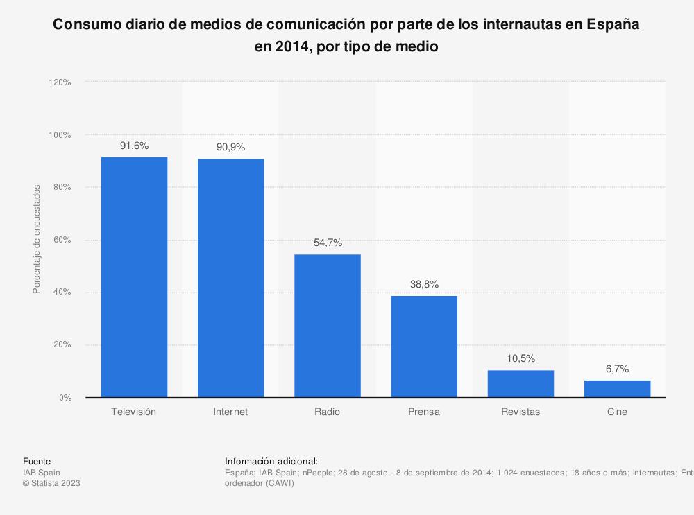 Estadística: Consumo diario de medios de comunicación por parte de los internautas en España en 2014, por tipo de medio | Statista