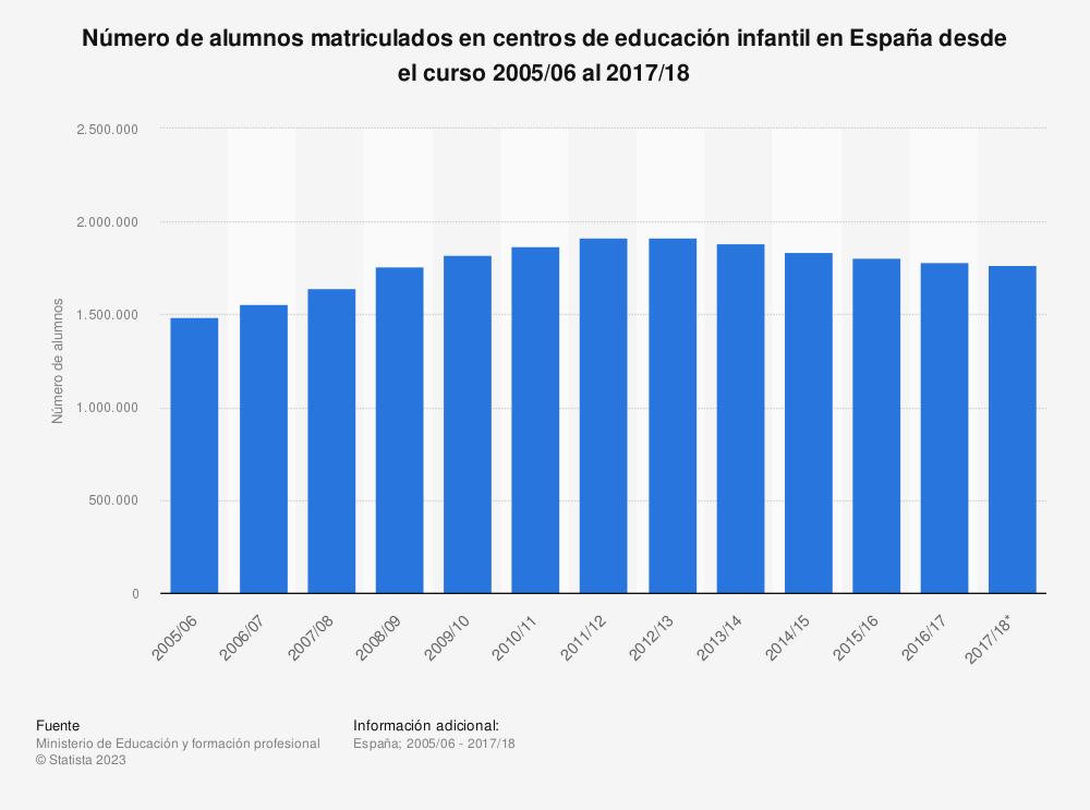 Estadística: Número de alumnos matriculados en centros de educación infantil en España desde el curso 2005/06 al 2017/18 | Statista