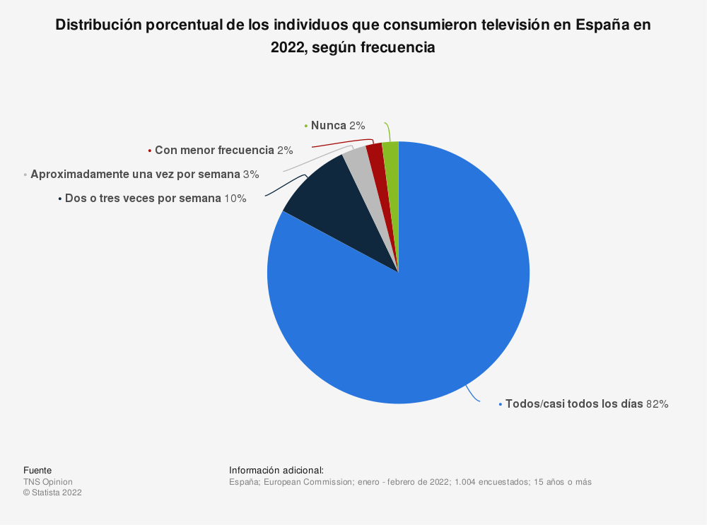 Estadística: Distribución porcentual de los individuos que consumieron televisión en España en 2019, según frecuencia  | Statista