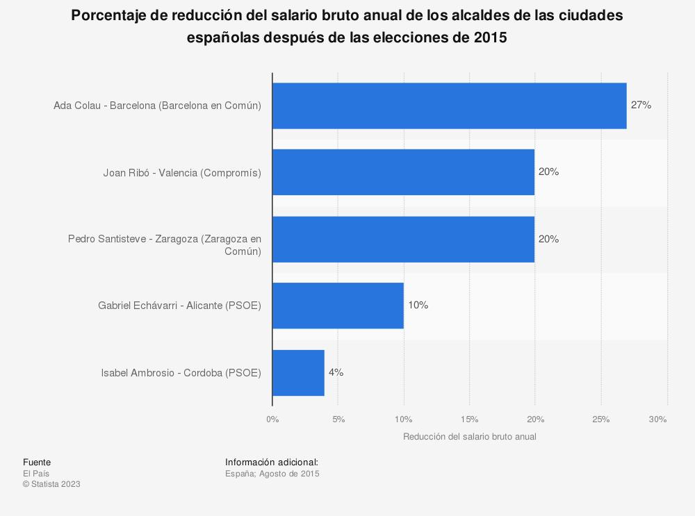 Estadística: Porcentaje de reducción del salario bruto anual de los alcaldes de las ciudades españolas después de las elecciones de 2015 | Statista