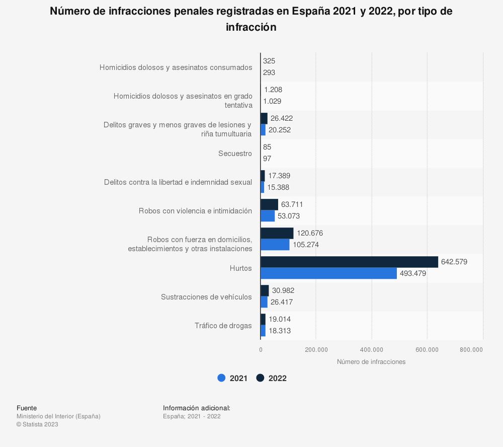 Estadística: Número de infracciones penales registradas en España entre el primer trimestre de 2018 y el primero de 2019, por tipo de infracción | Statista