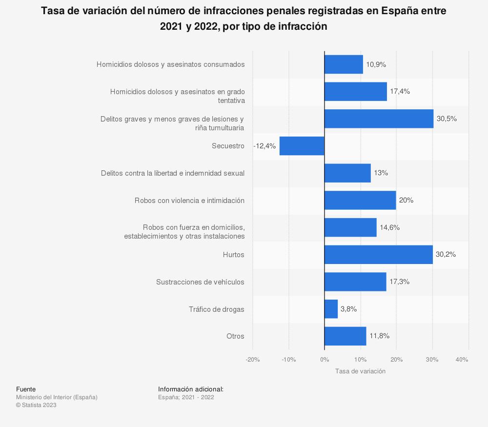 Estadística: Tasa de variación del número de infracciones penales registradas en España entre el primer trimestre de 2018 y el primero de 2019, por tipo de infracción | Statista