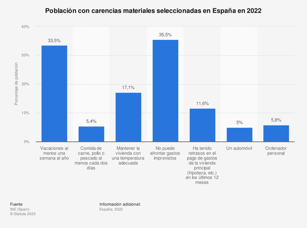 Estadística: Porcentaje de personas que no podían permitirse diversos artículos materiales en España en 2018 y 2019, por tipo | Statista