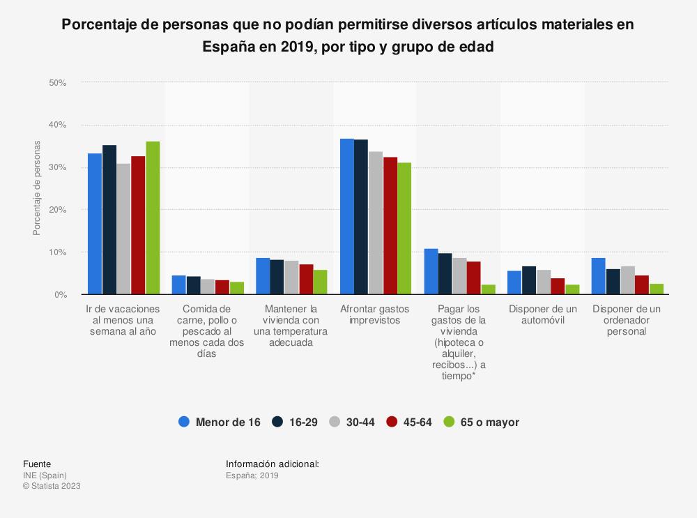 Estadística: Porcentaje de personas que no podían permitirse diversos artículos materiales en España en 2018, por tipo y grupo de edad | Statista