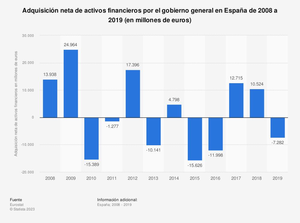 Estadística: Adquisición neta de activos financieros por el gobierno general en España de 2008 a 2019 (en millones de euros) | Statista