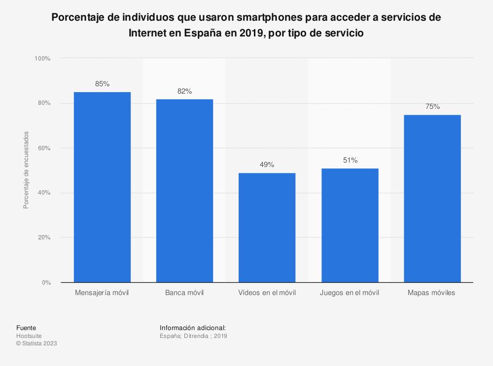 Estadística: Porcentaje de individuos que usaron smartphones para acceder a servicios de Internet en España en 2019, por tipo de servicio | Statista
