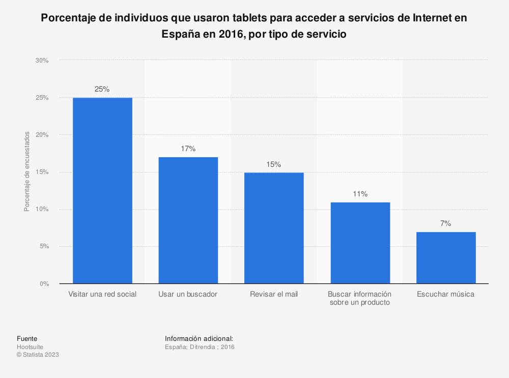 Estadística: Porcentaje de individuos que usaron tablets para acceder a servicios de Internet en España en 2016, por tipo de servicio | Statista
