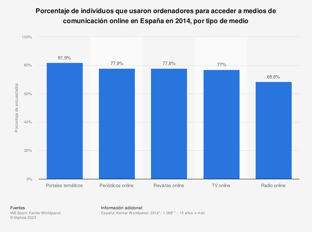 Estadística: Porcentaje de individuos que usaron ordenadores para acceder a medios de comunicación online en España en 2014, por tipo de medio | Statista