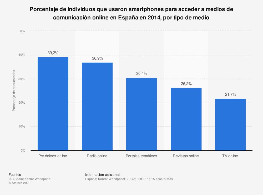 Estadística: Porcentaje de individuos que usaron smartphones para acceder a medios de comunicación online en España en 2014, por tipo de medio | Statista
