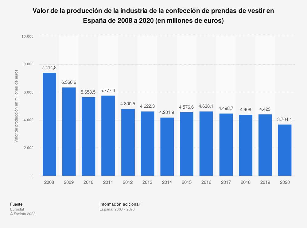 Estadística: Valor de la producción de la industria de la confección de prendas de vestir en España de 2008 a 2017 (en millones de euros) | Statista