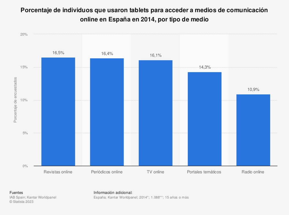 Estadística: Porcentaje de individuos que usaron tablets para acceder a medios de comunicación online en España en 2014, por tipo de medio | Statista