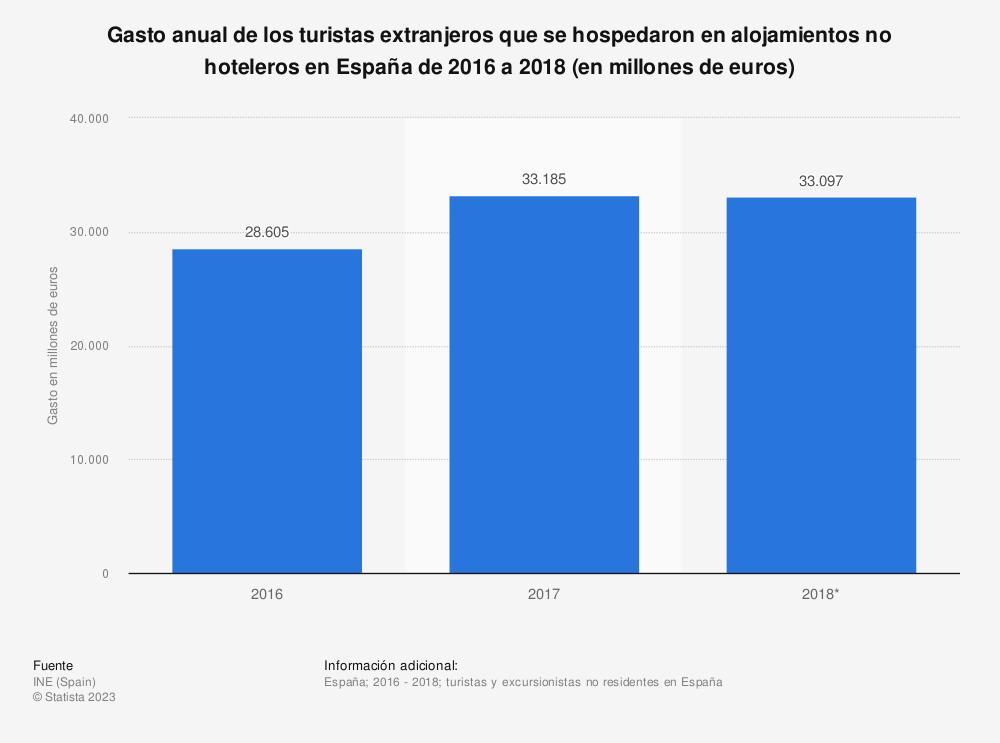 Estadística: Gasto anual de los turistas extranjeros que se hospedaron en alojamientos no hoteleros en España de 2016 a 2018 (en millones de euros) | Statista
