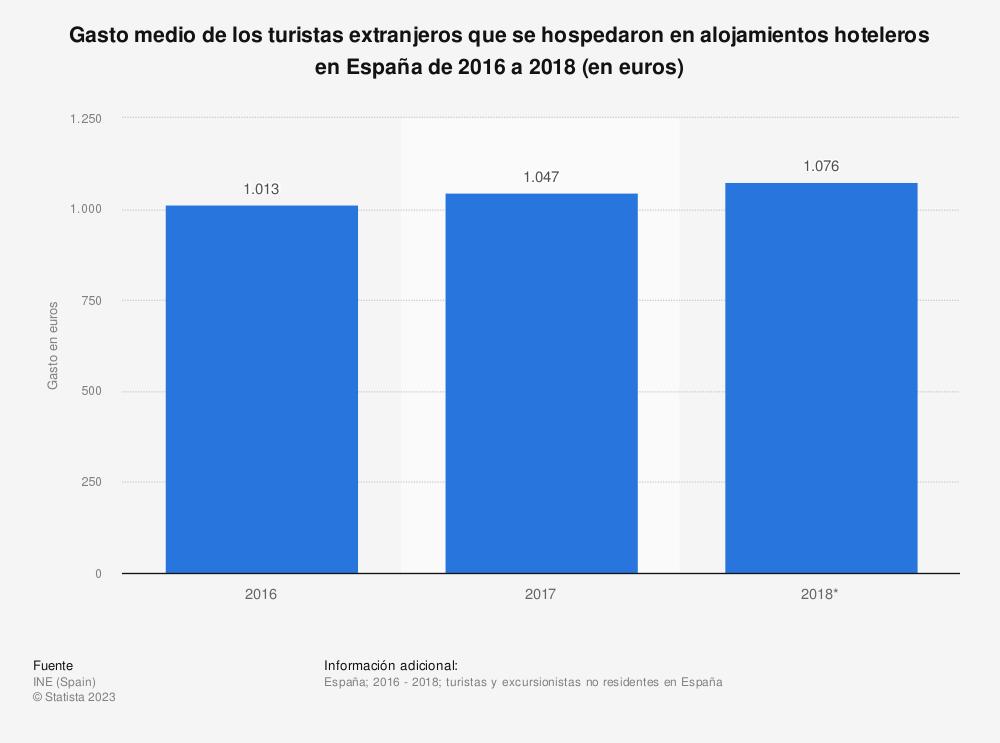 Estadística: Gasto medio de los turistas extranjeros que se hospedaron en alojamientos hoteleros en España de 2016 a 2018 (en euros) | Statista