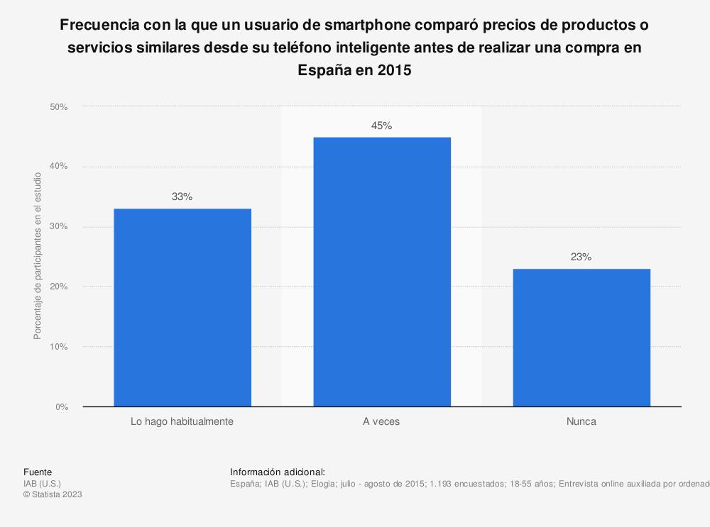 Estadística: Frecuencia con la que un usuario de smartphone comparó precios de productos o servicios similares desde su teléfono inteligente antes de realizar una compra en España en 2015 | Statista
