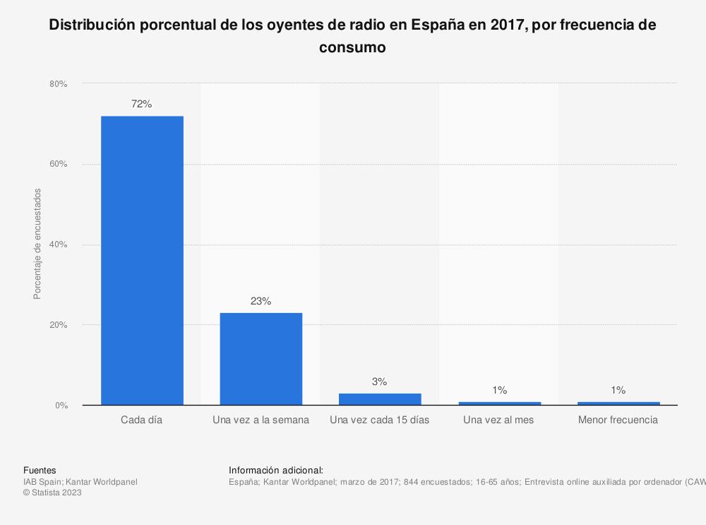 Estadística: Distribución porcentual de los oyentes de radio en España en 2017, por frecuencia de consumo | Statista