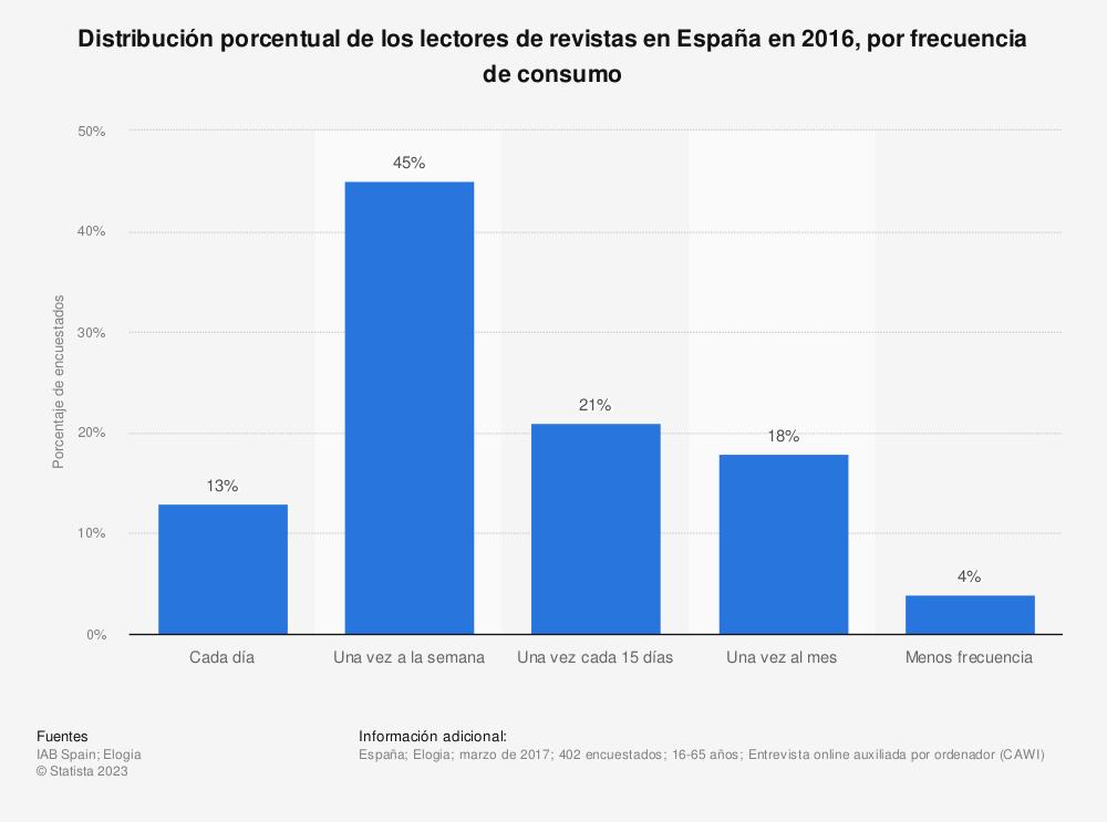 Estadística: Distribución porcentual de los lectores de revistas en España en 2016, por frecuencia de consumo | Statista