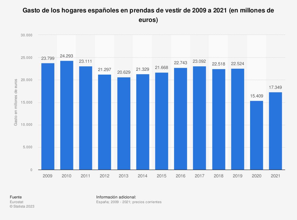 Estadística: Gasto de los hogares españoles en prendas de vestir de 2009 a 2019 (en millones de euros) | Statista